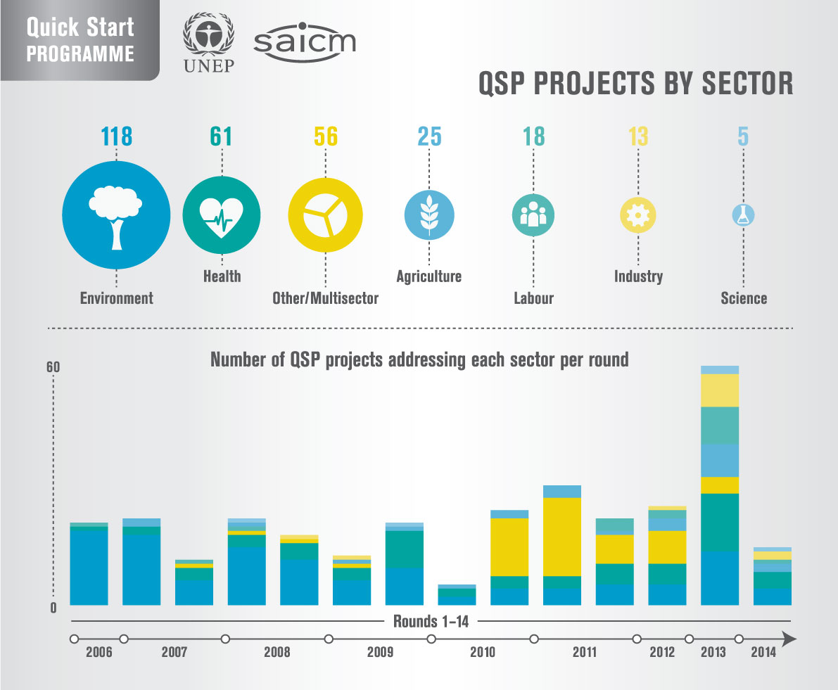QSP projects by sectors