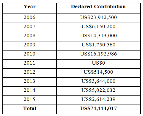 QSP Non Trust Fund Contributions