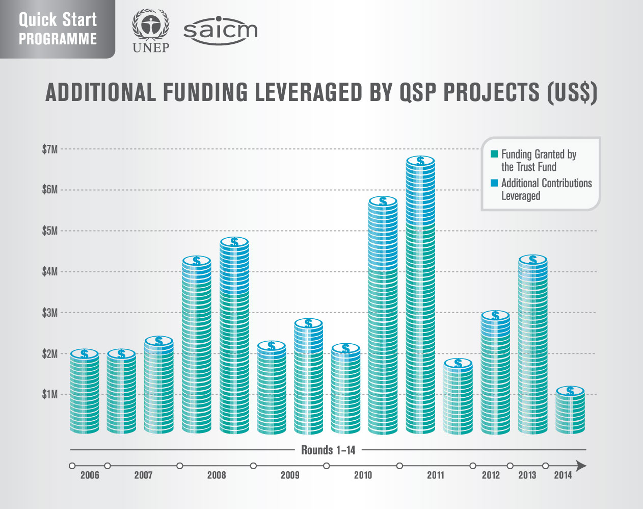 QSP projects funding